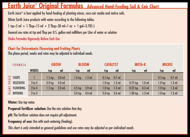 advanced nutrients feeding chart. Black Bedroom Furniture Sets. Home Design Ideas